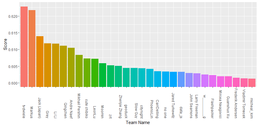 Private leaderboard score (MAP@3) - two teams stand out from the pack