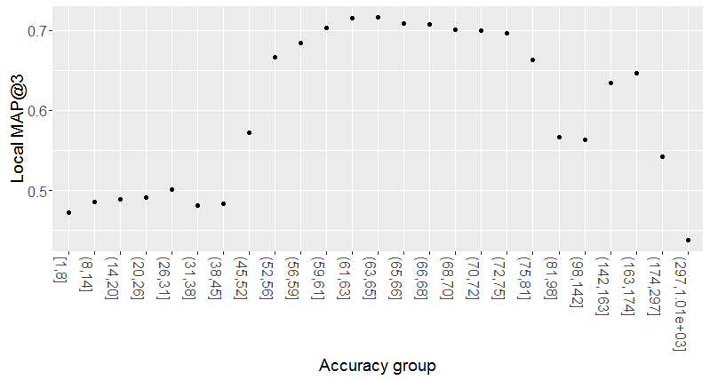 Local MAP@3 versus accuracy groups