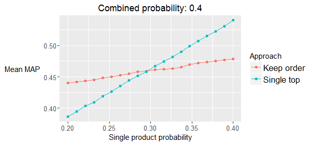 Mean of MAP@7 using a simulation study for two possible orderings with the combined probability set to 0.4. The single probability varies between 0.2 and 0.4. 200,000 independent simulations are used for each data point.