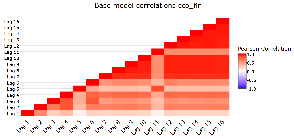 Base model correlations for cco_fin. June 2015 (Lag 5) and December 2015 (Lag 11) are special months.