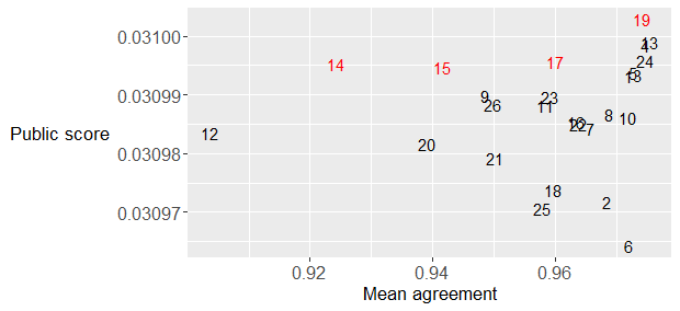 Public leaderboard score versus the mean mutual rank correlation for the final 26 submissions. The four indicated submissions in red are used in the first of the two final submissions. The second final submission uses all 26 submissions.