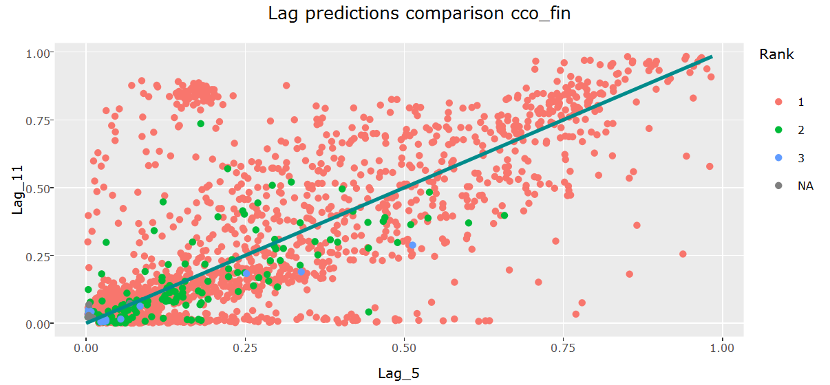 Base model predictions comparison for cco_fin using Lag 5 (June 2015) and Lag 11 (December 2015). The Pearson correlation coefficient of the predictions is 0.86.